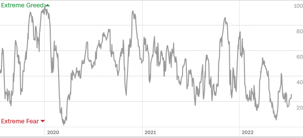 http://markets.money.cnn.com/Marketsdata/Api/Chart/FearGreedHistoricalImage?chartType=AvgPtileModel&#39