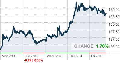 US DOLLAR/YEN - Global Foreign Exchange Market