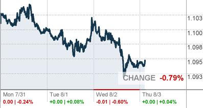 EURO/US DOLLAR - Global Foreign Exchange Market