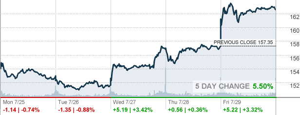 Aapl Quote Amazing Aapl  Apple Inc Stock Quote  Cnnmoney