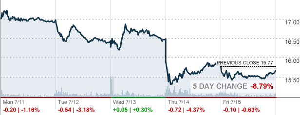Goldcorp Stock Quote Abx  Barrick Gold Corp Stock Quote  Cnnmoney