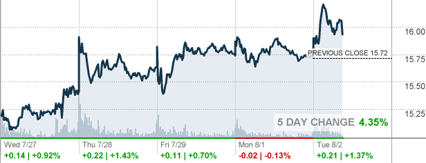 Goldcorp Stock Quote Brilliant Abx  Barrick Gold Corp Stock Quote  Cnnmoney