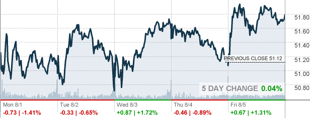 Aig Quote Fascinating Aig  American International Group Inc Stock Quote  Cnnmoney