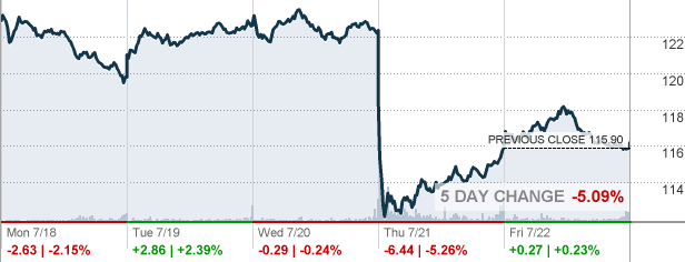 Samsung Stock Quote Classy All  Allstate Corp Stock Quote  Cnnmoney