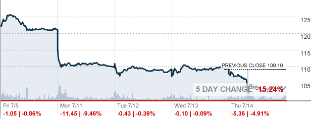 Alibaba Stock Quote Amazing Baba  Alibaba Group Holding Ltd Stock Quote  Cnnmoney