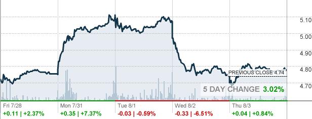 Stock options cnn