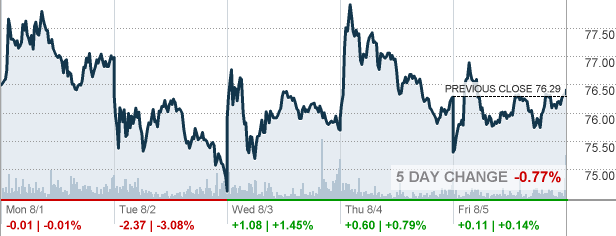 Bby Best Buy Co Inc Stock Quote Cnnmoney