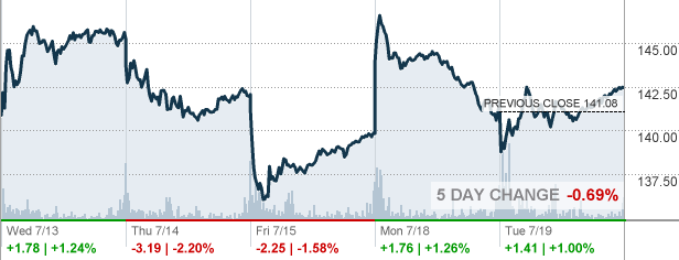 Baidu Stock Quote Fair Bidu  Baidu Inc Stock Quote  Cnnmoney