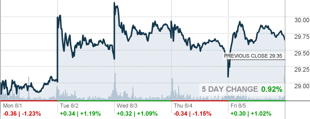 Quote Bp New Bp  Bp Plc Stock Quote  Cnnmoney