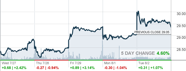 Quote Bp Stunning Bp  Bp Plc Stock Quote  Cnnmoney