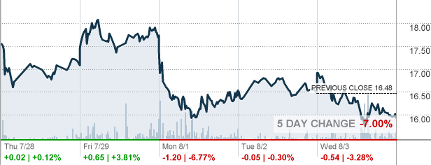 Quote Bp Amazing Bpt  Bp Prudhoe Bay Royalty Trust Stock Quote  Cnnmoney