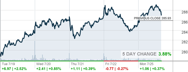 Brk B Stock Quote Endearing Brkb  Berkshire Hathaway Inc Stock Quote  Cnnmoney