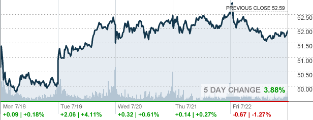C Stock Quote Magnificent C  Citigroup Inc Stock Quote  Cnnmoney