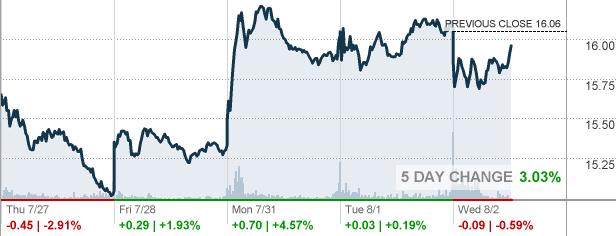 Key Bank Stock Quote Inspiration Cbs  Cbs Corp Stock Quote  Cnnmoney