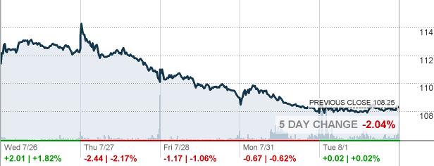 Crown casino share price history