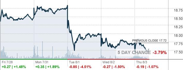 Cnn stock market future forex