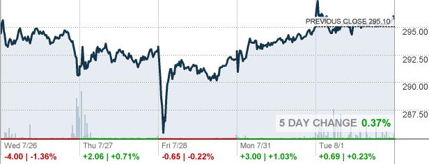 Key Bank Stock Quote Beauteous Ci  Cigna Corp Stock Quote  Cnnmoney