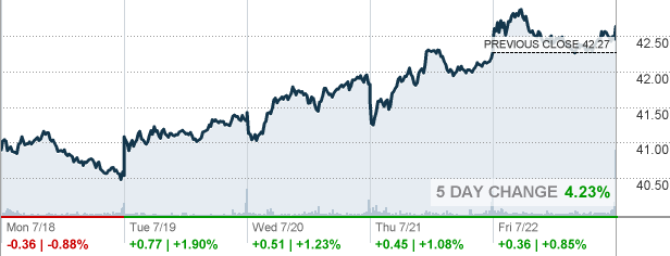 Comcast Quote Beauteous Cmcsa  Comcast Corp Stock Quote  Cnnmoney