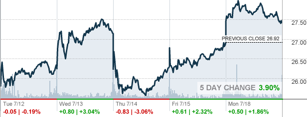 Oil Stock Quote Pleasing Cog  Cabot Oil & Gas Corp Stock Quote  Cnnmoney