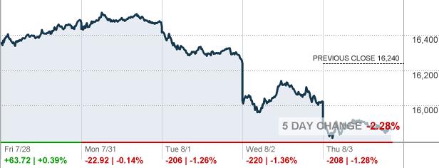 DAX 30 - Top 30 Stocks in the German Market