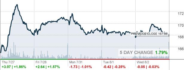 Key Bank Stock Quote Fair Dg  Dollar General Corp Stock Quote  Cnnmoney