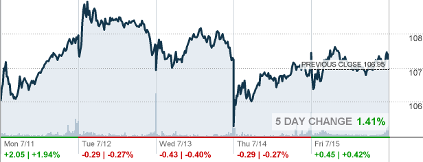 Duke Energy Stock Quote Endearing Duk  Duke Energy Corp Stock Quote  Cnnmoney