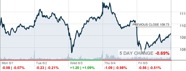 Duke Energy Stock Quote Beauteous Duk  Duke Energy Corp Stock Quote  Cnnmoney