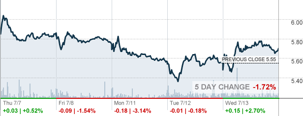 Goldcorp Stock Quote Ego  Eldorado Gold Corp Stock Quote  Cnnmoney