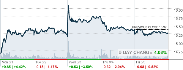 Ford Motor Company Stock Quote F  Ford Stock Quote  Cnnmoney