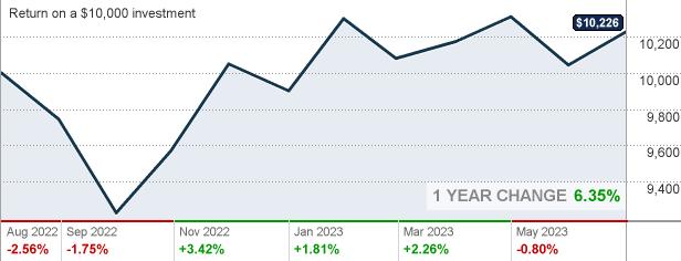 Franklin Income Fund Class A1 (FKINX) Stock Price, Quote ...