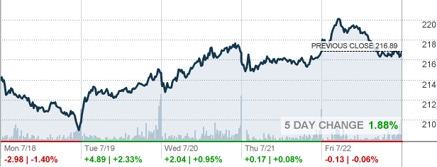 After Hour Stock Quotes Impressive Gd  General Dynamics Corp Stock Quote  Cnnmoney