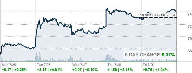 Stock Quote For Ge Mesmerizing Ge  General Electric Co Stock Quote  Cnnmoney