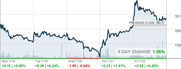 Gld Stock Quote Magnificent Gld Stock Quote Glamorous Buy Apple Stock Or Buy Gold Which Is The