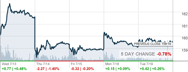 Gld Stock Quote Mesmerizing Gld Stock Quote Glamorous Buy Apple Stock Or Buy Gold Which Is The