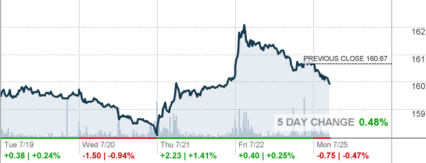 Gld Stock Quote Amazing Gld Stock Quote Glamorous Buy Apple Stock Or Buy Gold Which Is The