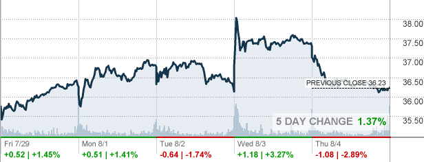 F Ford Motor Co Stock Quote Cnnmoneycom Share The Knownledge