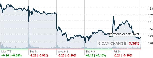 Goog Alphabet Inc Stock Quote Cnnmoney