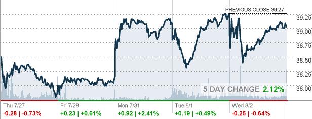 http://markets.money.cnn.com/services/api/chart/snapshot_chart_api.asp?symb=HAL