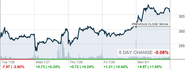 HD Home Depot Stock quote CNNMoneycom