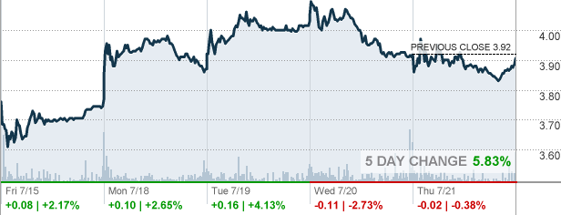 Hl Stock Quote Enchanting Hl  Hecla Mining Co Stock Quote  Cnnmoney