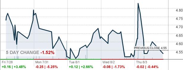 Snapshot Chart Api Asp Symb Hrtg Heritage Insurance Holdings Inc Stock Quote