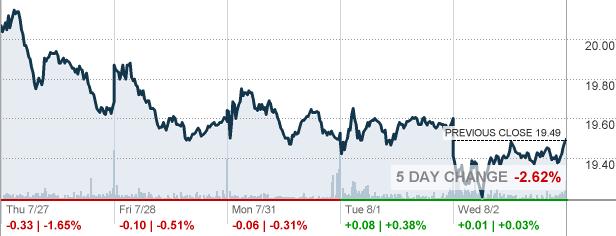 Healthcare Trust Of America Inc (NYSE:HTA)