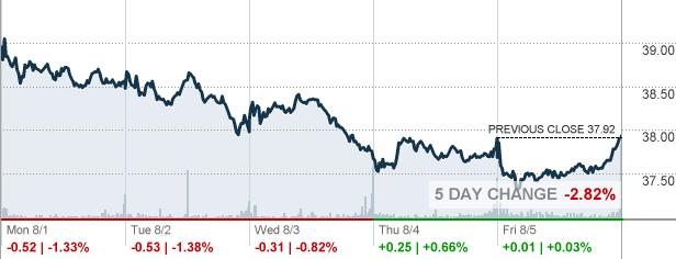 Invh invitation homes inc stock quote cnnmoney latest invh news press releases no recent news for invitation homes stopboris Image collections