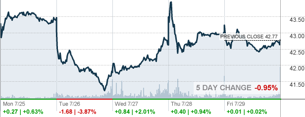 Ip Stock Quote Magnificent Ip  International Paper Co Stock Quote  Cnnmoney