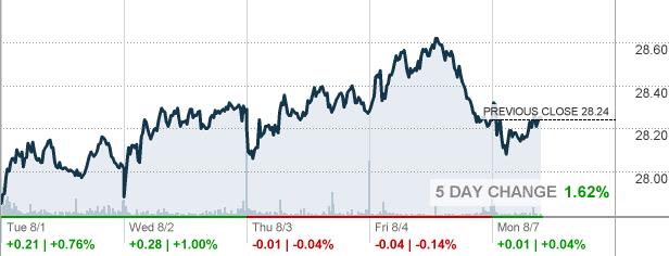 Jnpr Juniper Networks Inc Stock Quote Cnnmoney