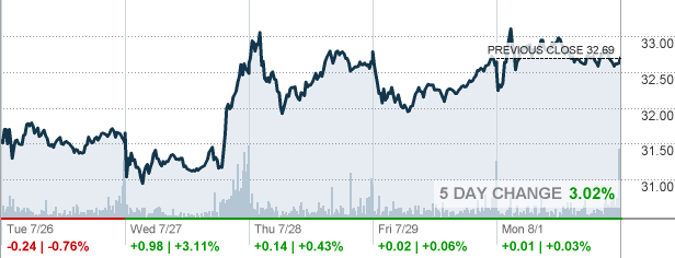 kbh - kb home stock quote