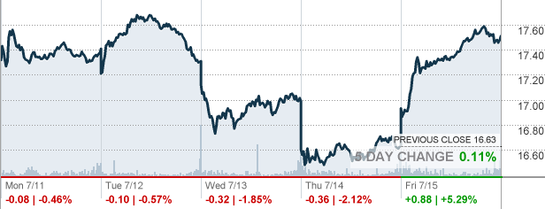 Key Bank Stock Quote Classy Key  Keycorp Stock Quote  Cnnmoney