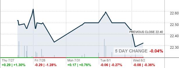 Key Bank Stock Quote Fair Keypri  Keycorp Stock Quote  Cnnmoney