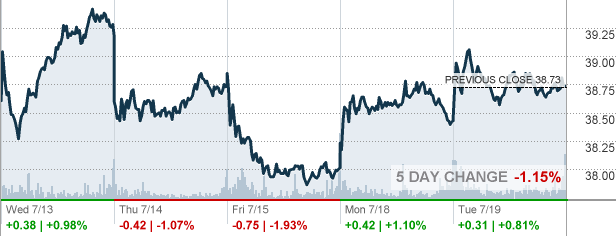 Khc Kraft Heinz Co Stock Quote Cnnmoney