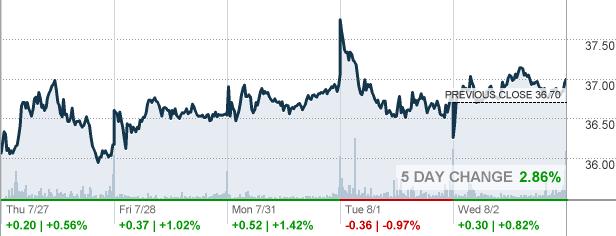 Lb L Brands Inc Stock Quote Cnnmoney